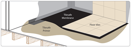 RIW Tilesafe floor waterproofing diagram