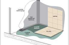 Screedsafe Waterproofing Membrane Diagram of a wet room