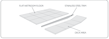 Floor gradient showing position of tile trim & deck area