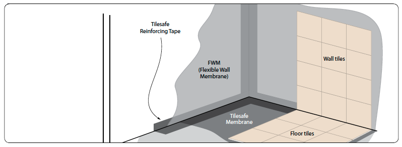 Diagram of tanking system for a wet room using RIW Flexible wall membrane