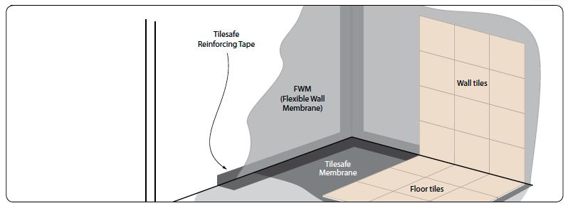 Riw Flexible Waterproof Wall Membrane Ccl Wetrooms