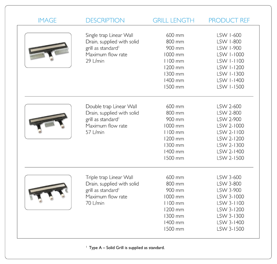 A Table of CCL Wetrooms Linear Wall Drain Products & Specifications: Including dec size & drain position
