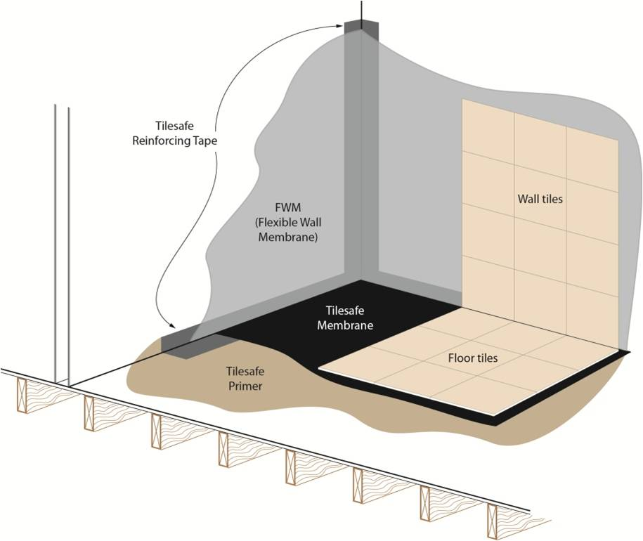 How Does A Wetroom Work? | CCL Wetrooms
